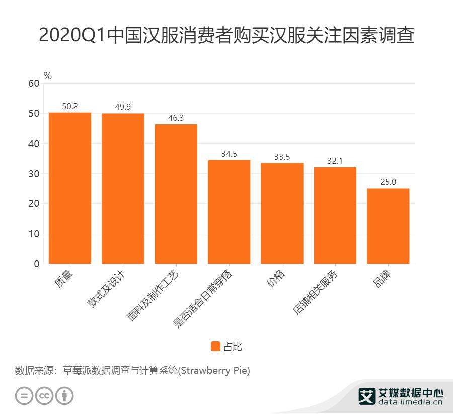 2020Q1中国汉服消费者购买汉服关注因素调查