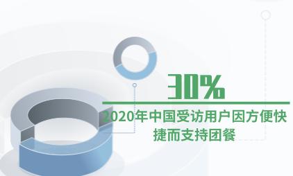 团餐行业数据分析:2020年中国30%受访用户因方便快捷而支持团餐