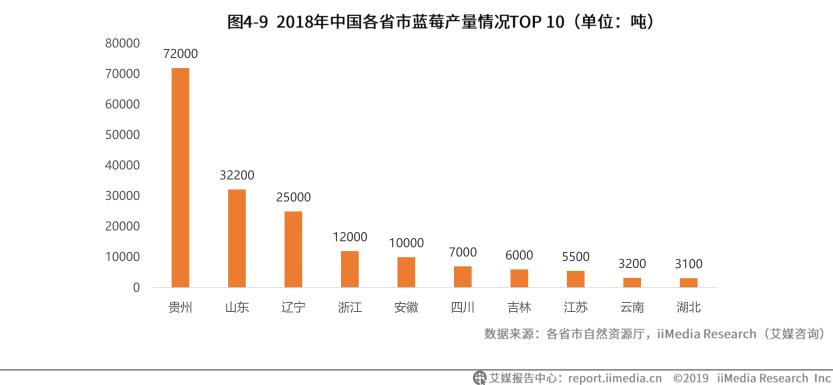 2018年中国个省市蓝莓产量情况