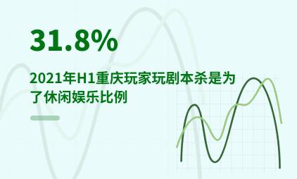剧本杀行业数据分析:2021年H1重庆31.8%玩家玩剧本杀是为了休闲娱乐