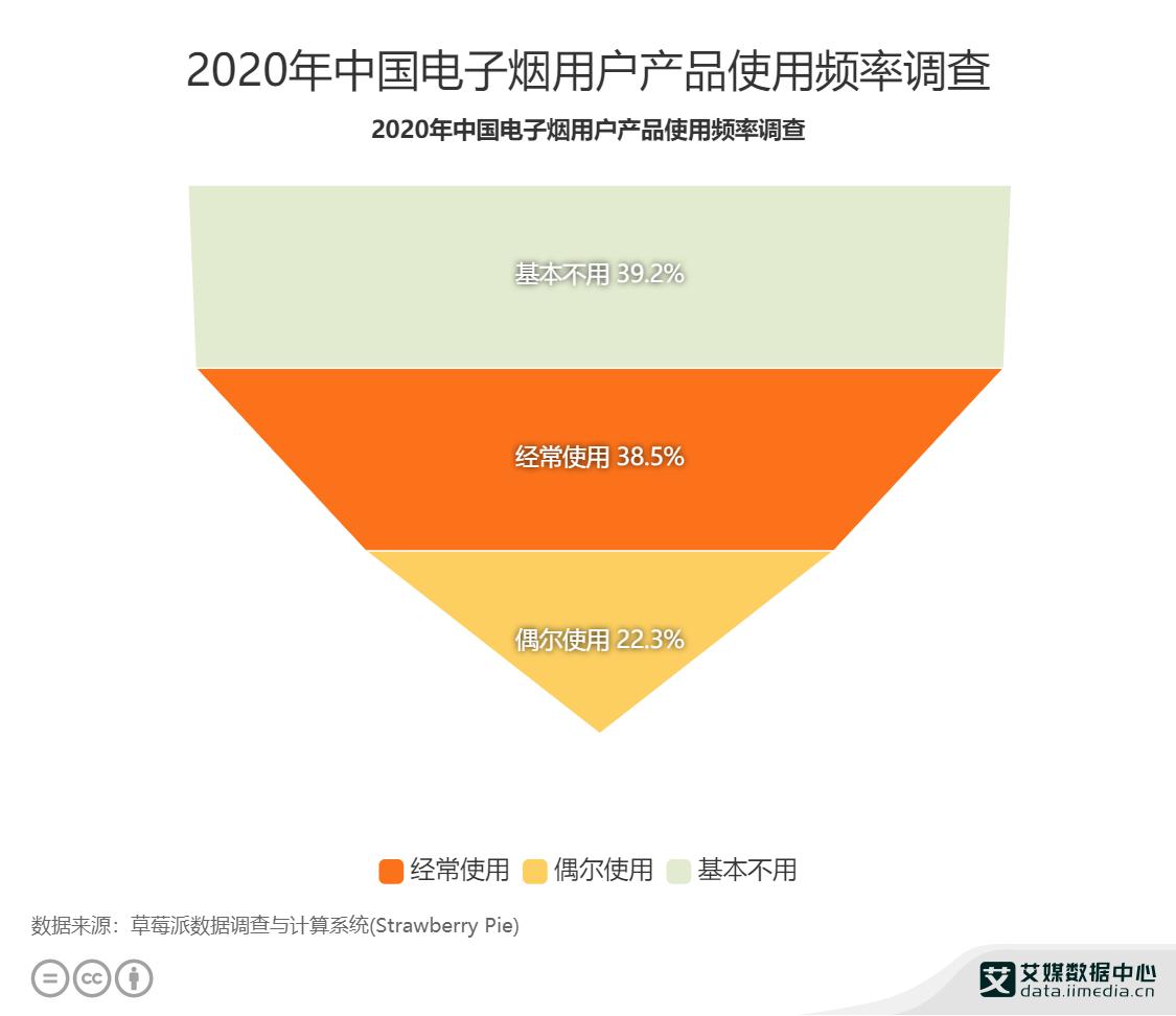 2020年中国电子烟用户产品使用频率调查
