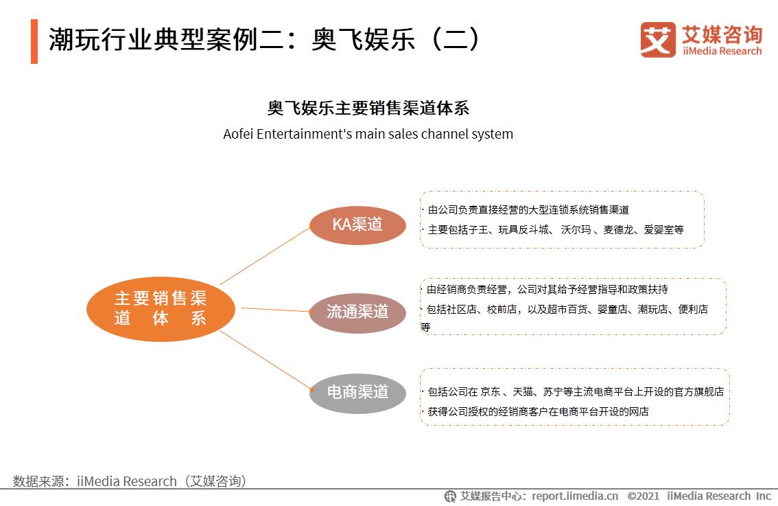 潮玩行业典型案例二:奥飞娱乐(二)