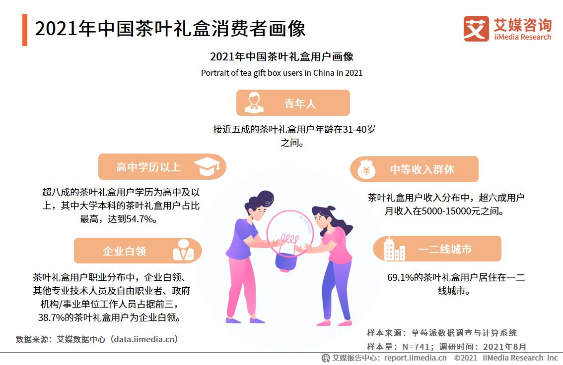 2021年中国茶叶礼盒消费者画像