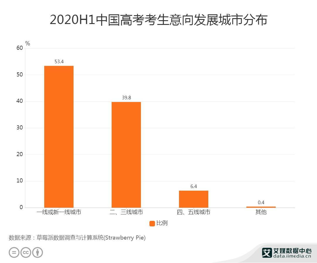 2020H1中国53.4%高考考生意向在一线或者新一线城市发展