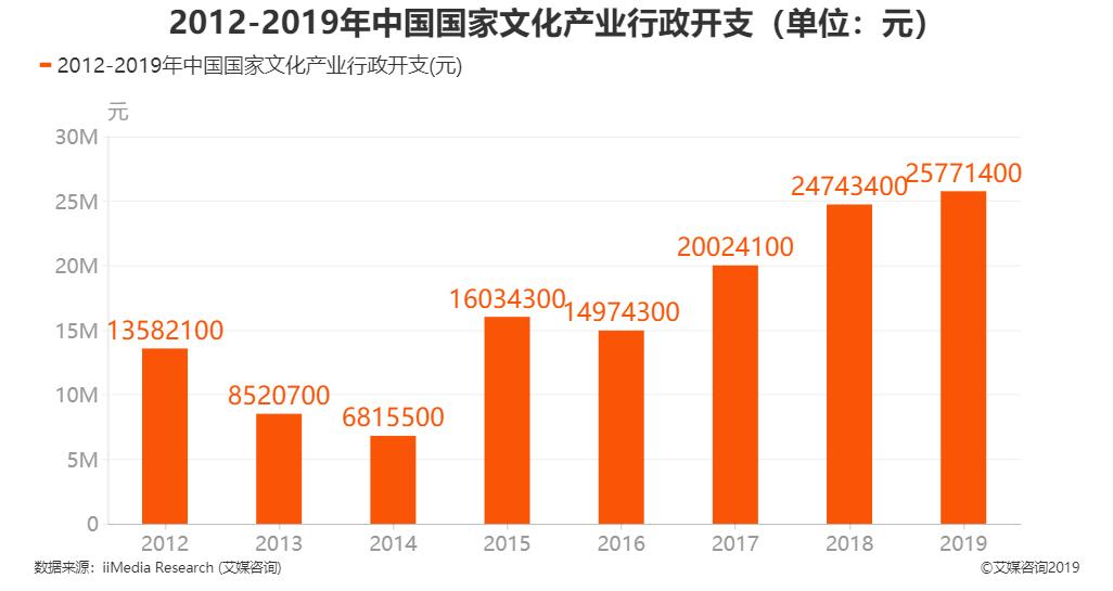 2012-2019年我国文化产业行政开支