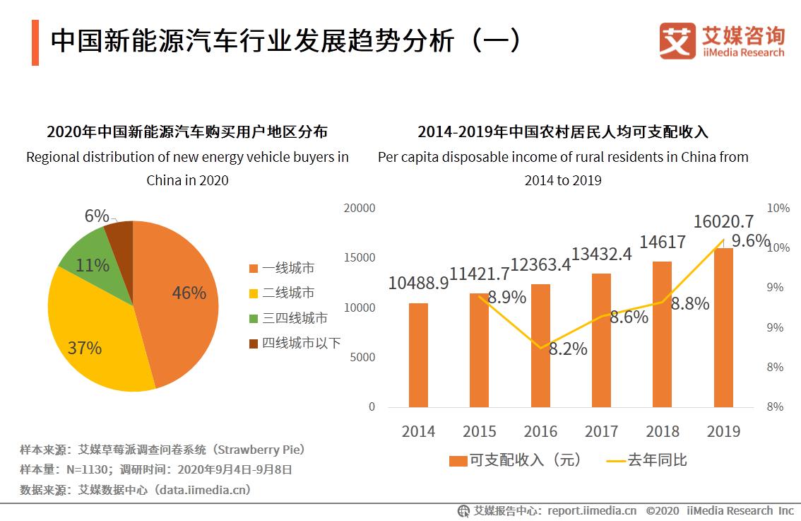 中国新能源汽车行业发展趋势分析