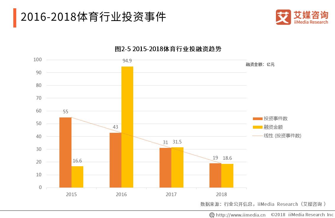 2016-2018体育行业投资事件