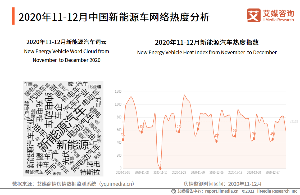 2020年11-12月中国新能源车网络热度分析