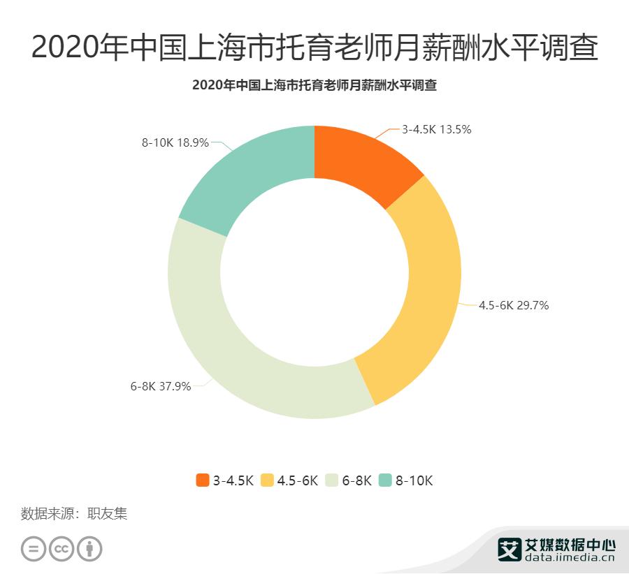 2020年中国上海市37.9%托育老师的月薪为6-8K