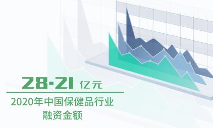 保健品行业数据分析:2020年中国保健品行业融资金额为28.21亿元