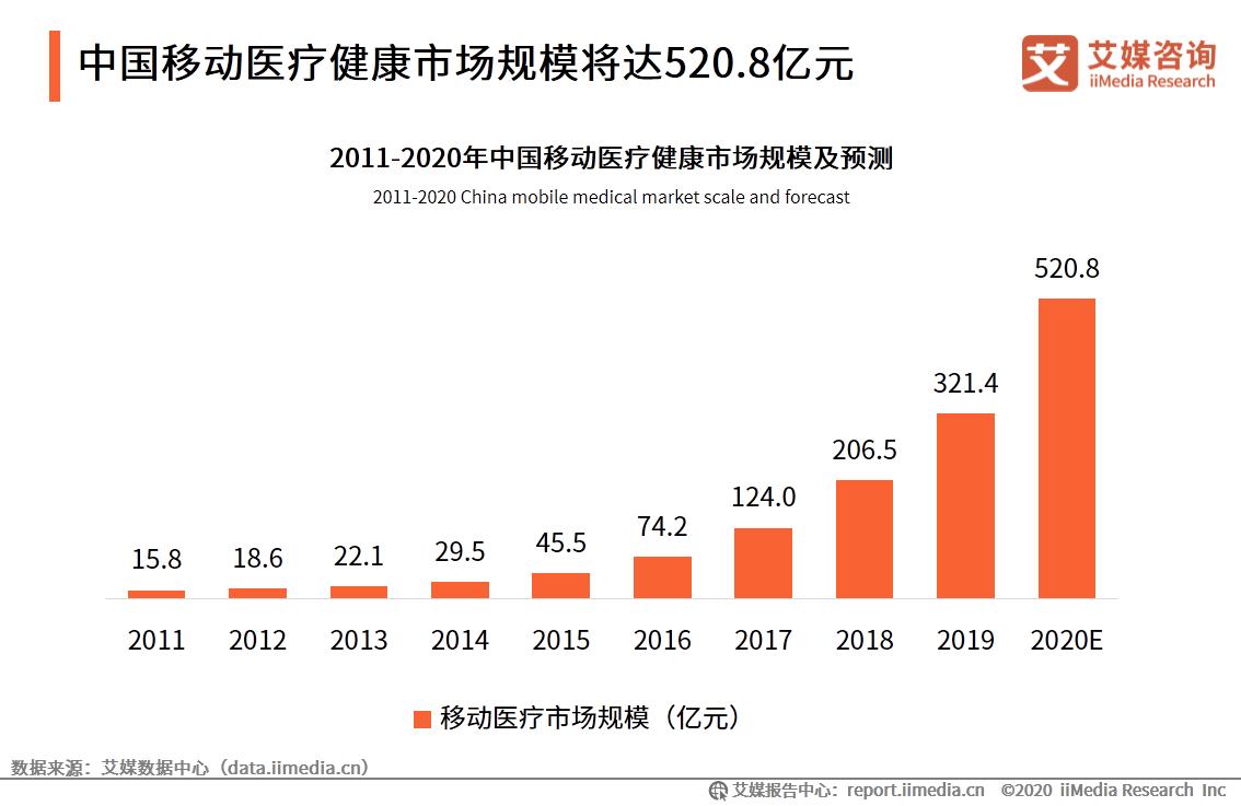中国移动医疗健康市场规模将达520.8亿元