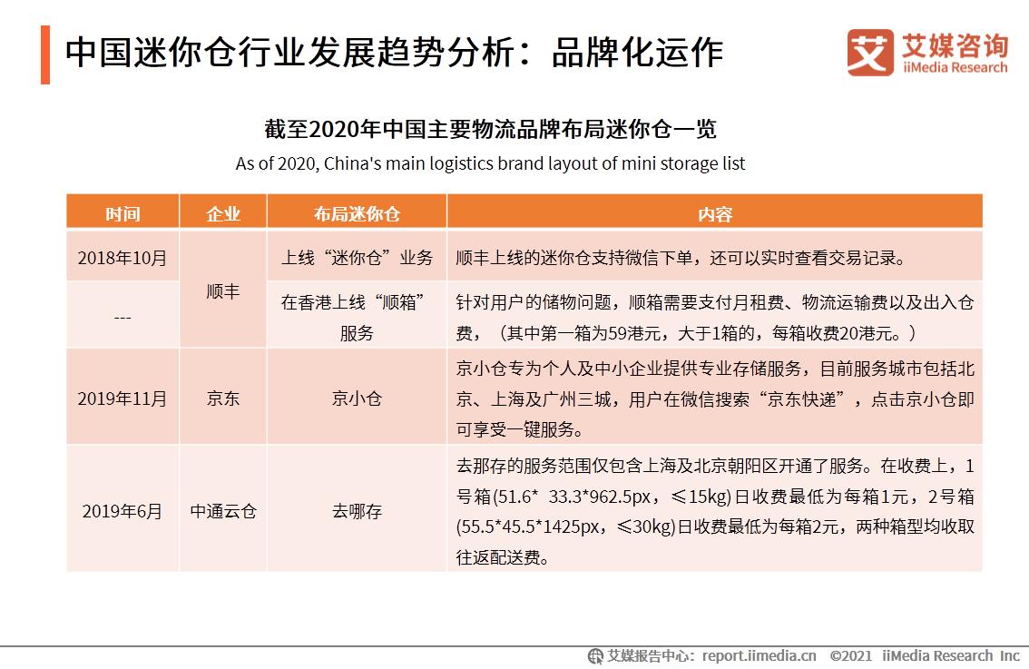 中国迷你仓行业发展趋势分析:品牌化运作