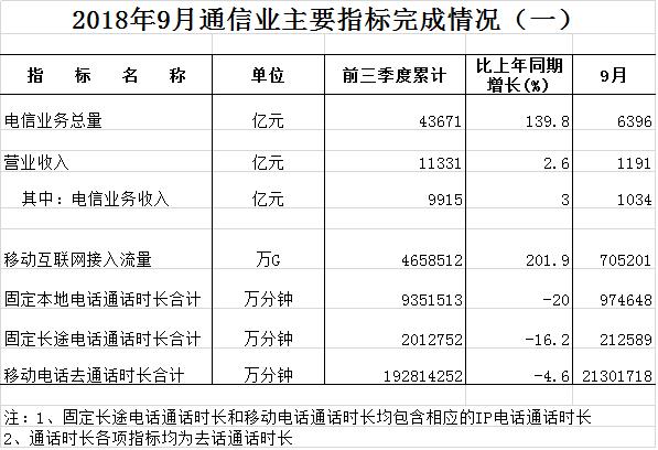 行业情报|9月份通信业经济运行情况:户均使用流量超5GB,同比增长162%