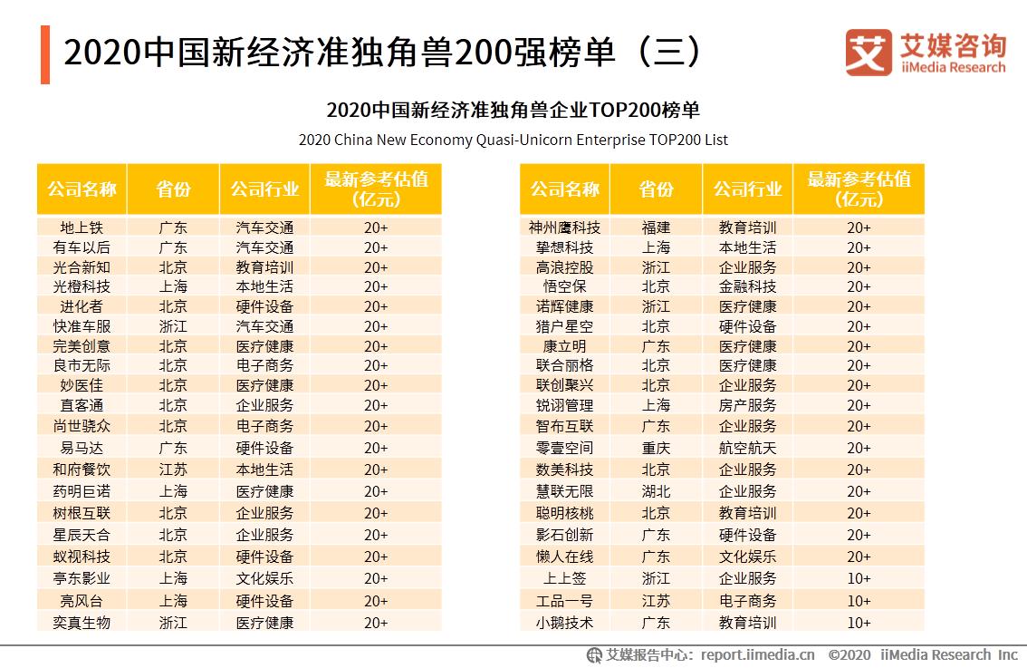 2020中国新经济准独角兽200强榜单