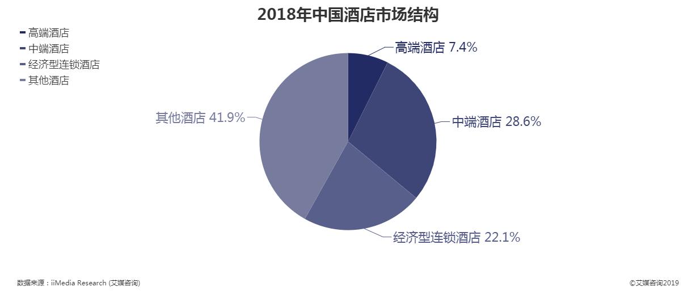 2018年中国酒店市场结构