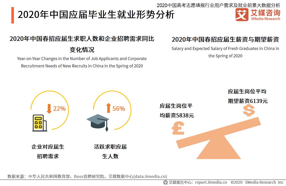 2020年中国应届毕业生就业形势分析