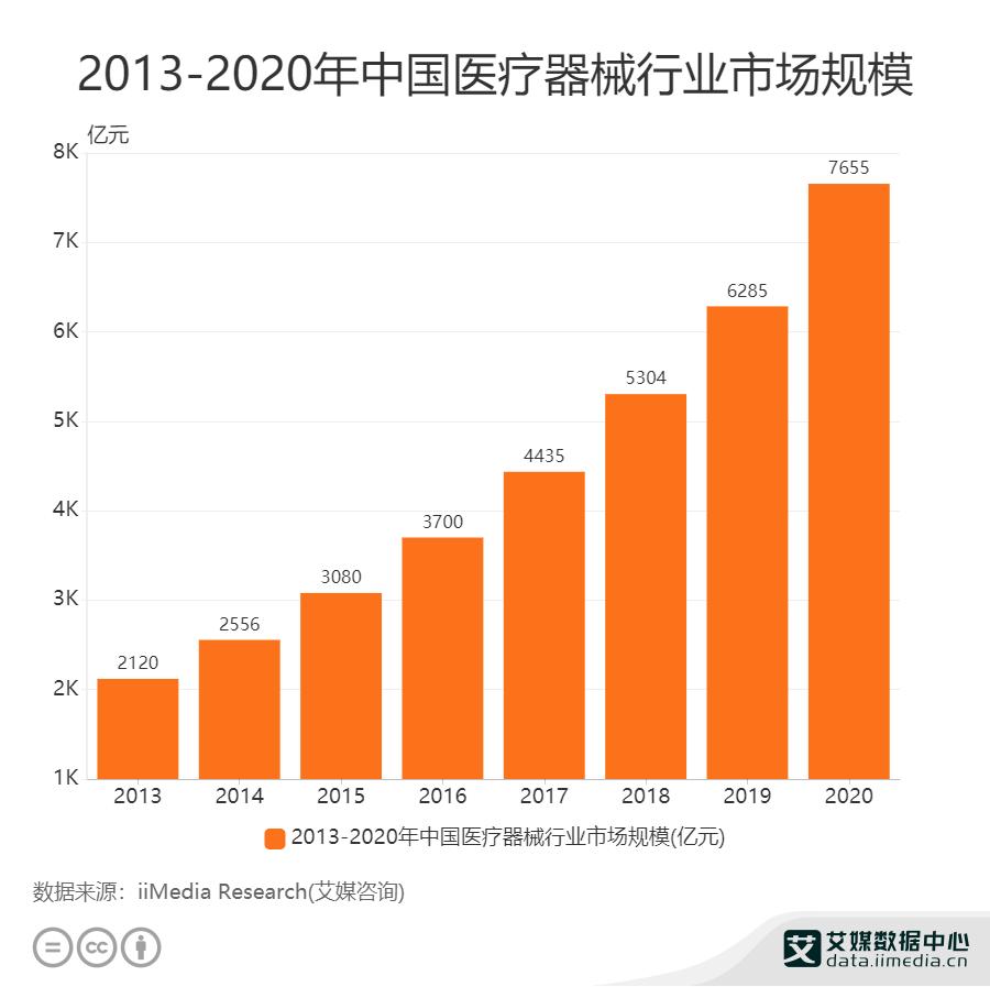 2013——2020年中古哦医疗器械行业市场规模
