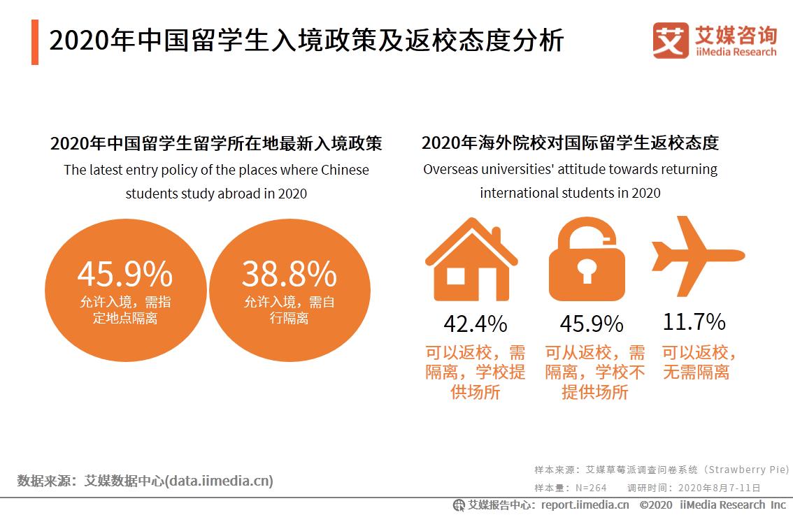 2020年中国留学生入境政策及返校态度分析