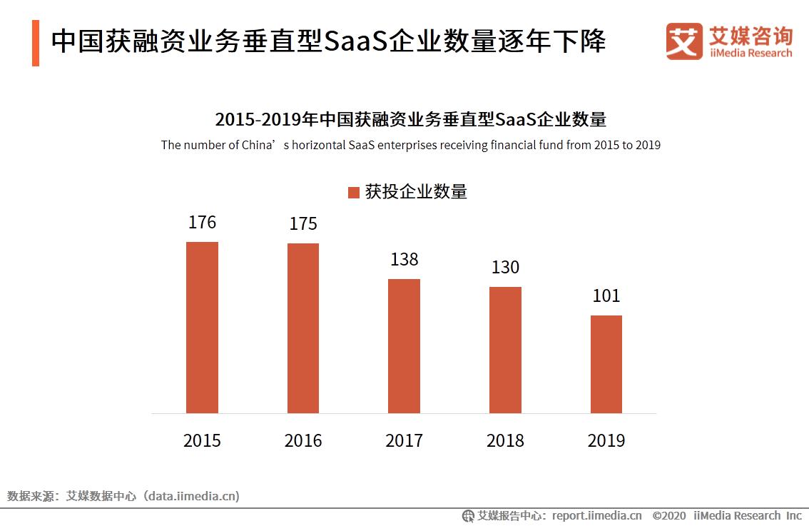 中国获融资业务垂直型SaaS企业数量逐年下降