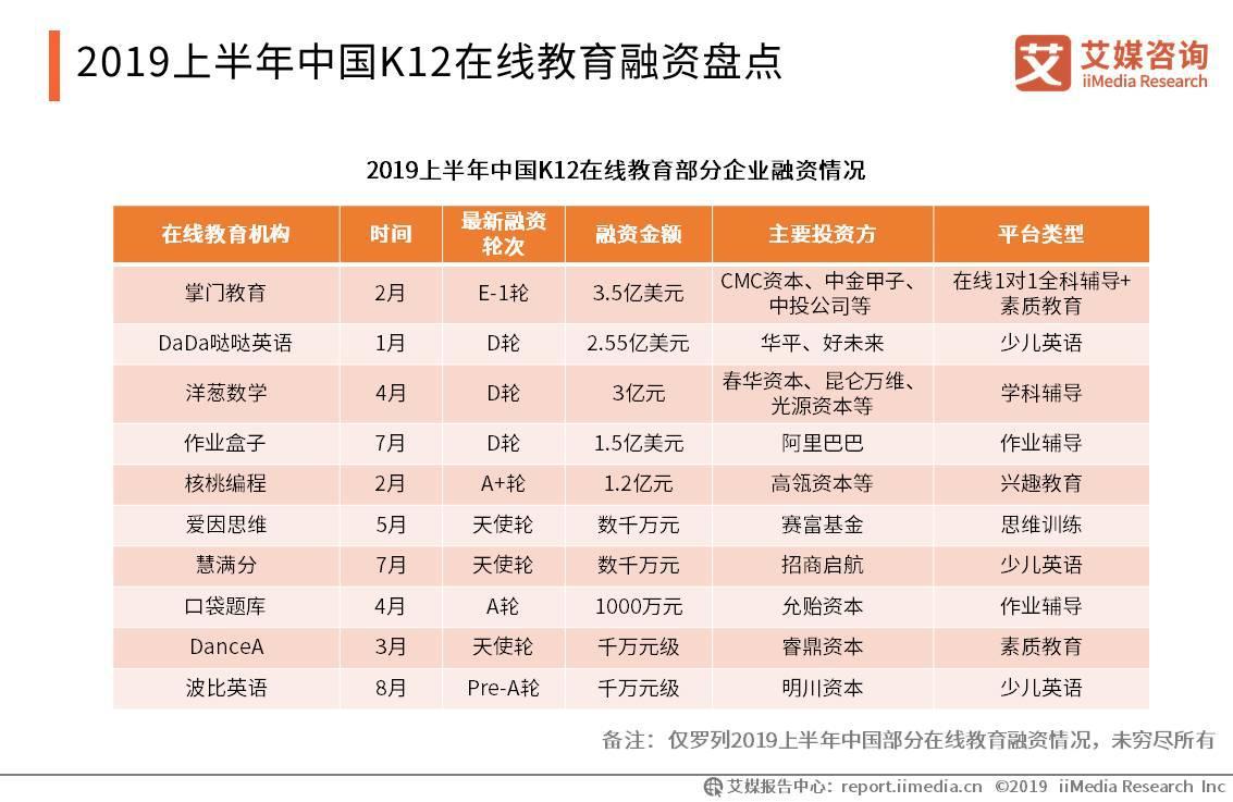 2019上半年中国K12在线教育融资盘点