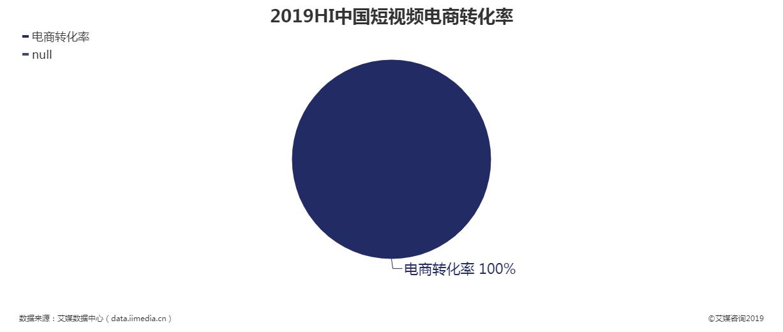 2019上半年中国短视频电商转化率