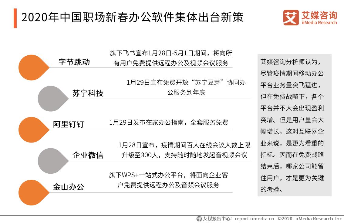 2020年中国职场新春办公软件集体出台新策