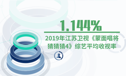 综艺行业数据分析:2019年江苏卫视《蒙面唱将猜猜猜4》综艺平均收视率1.144%