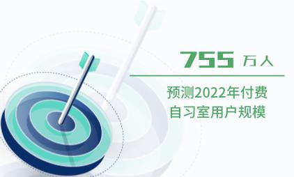 付费自习室行业数据分析:预测2022年付费自习室用户规模为755万人