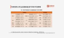 日本电装将在中国建厂 2019中国新能源汽车发展现状及未来发展趋势展望