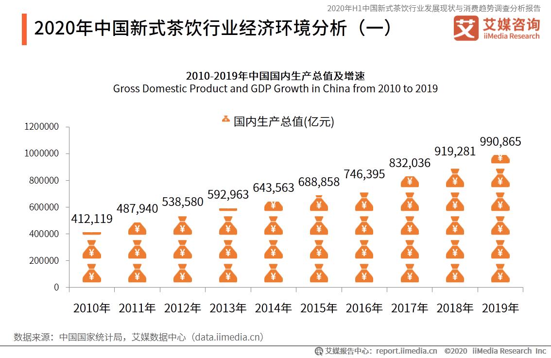 2020年中国新式茶饮行业经济环境分析