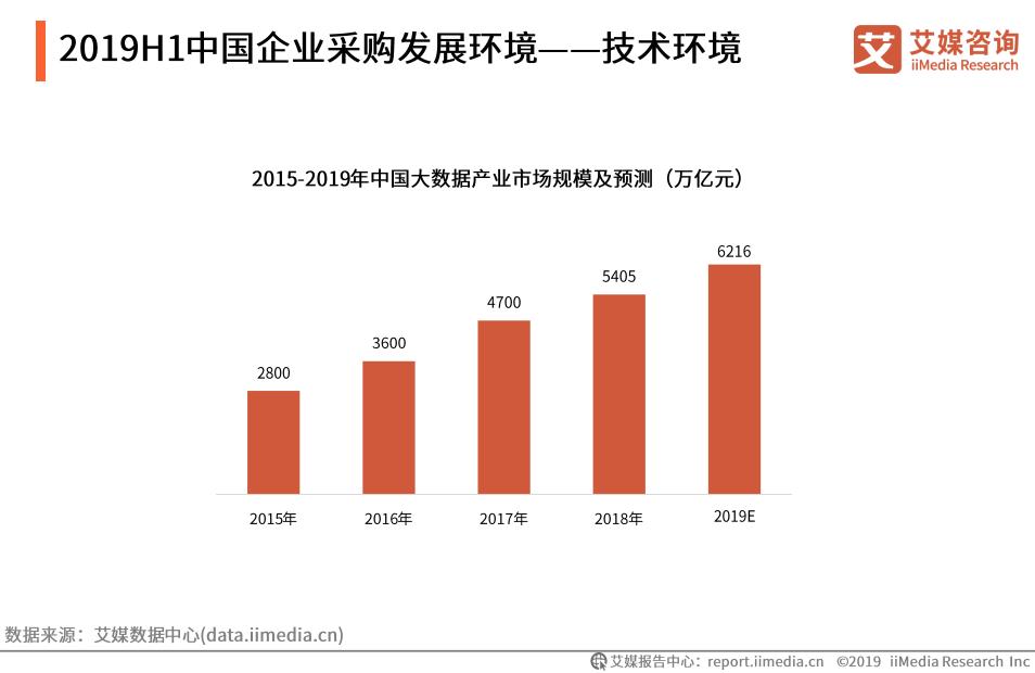 2019H1中国企业采购发展环境——技术环境(一)