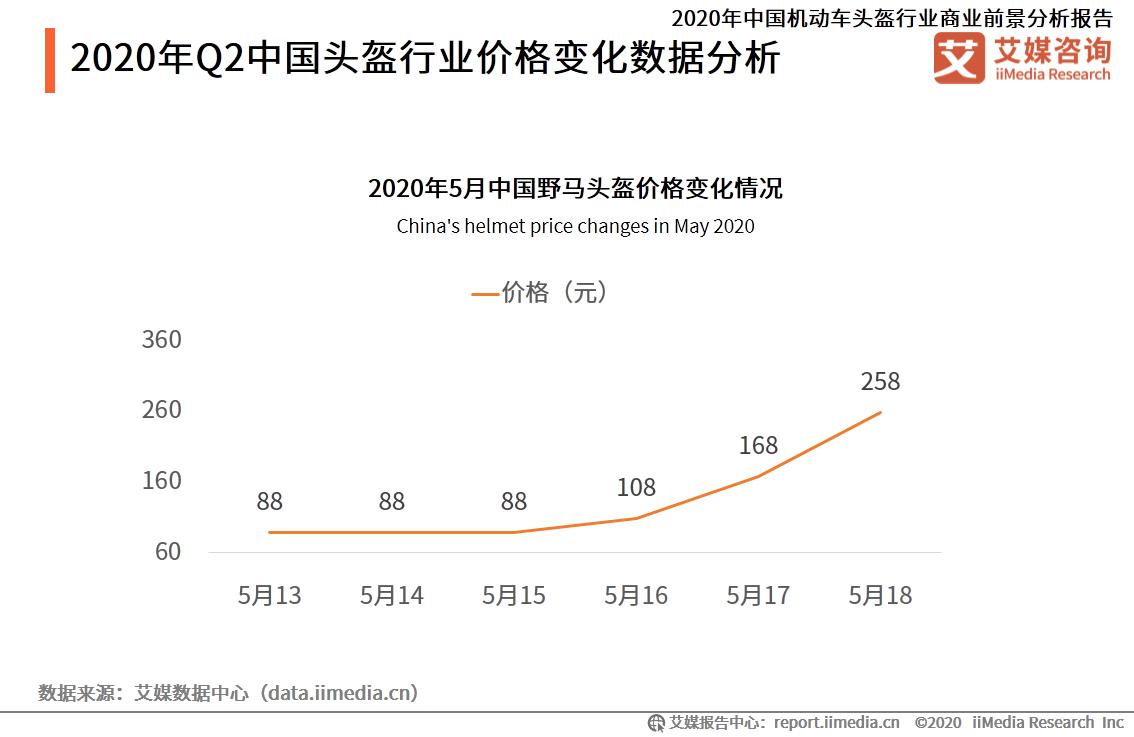 2020年Q2中国头盔行业价格变化数据分析