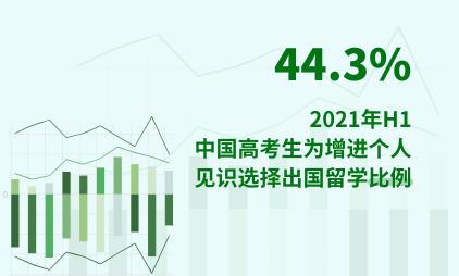 教育行业数据分析:2021年H1中国44.3%高考生为增进个人见识选择出国留学