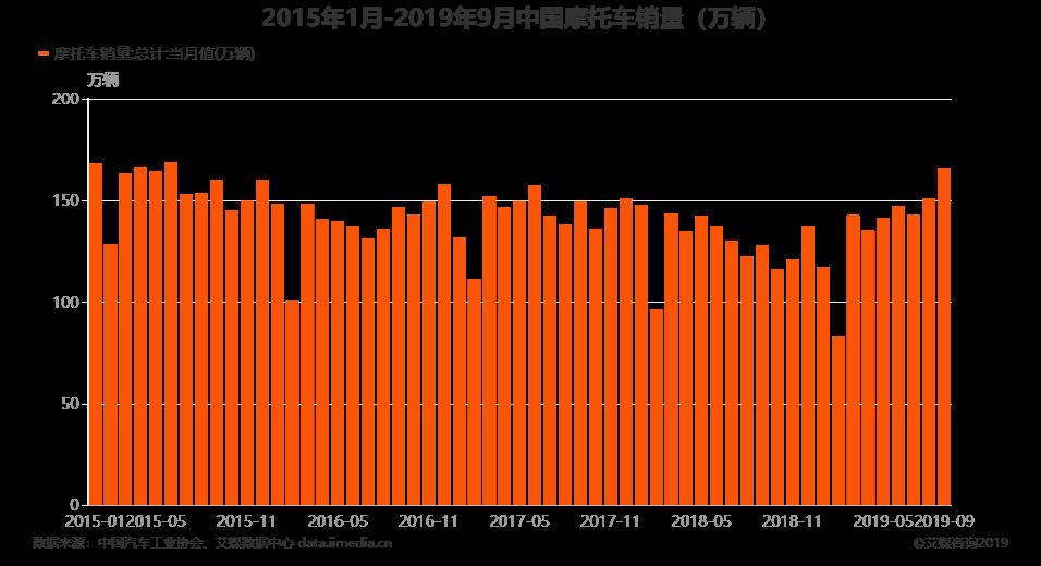 2015年1月-2019年9月中国摩托车销量