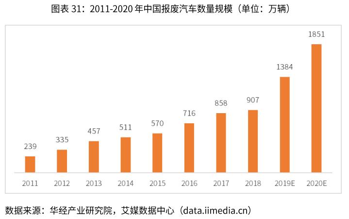 中国报废汽车数量规模-艾媒咨询