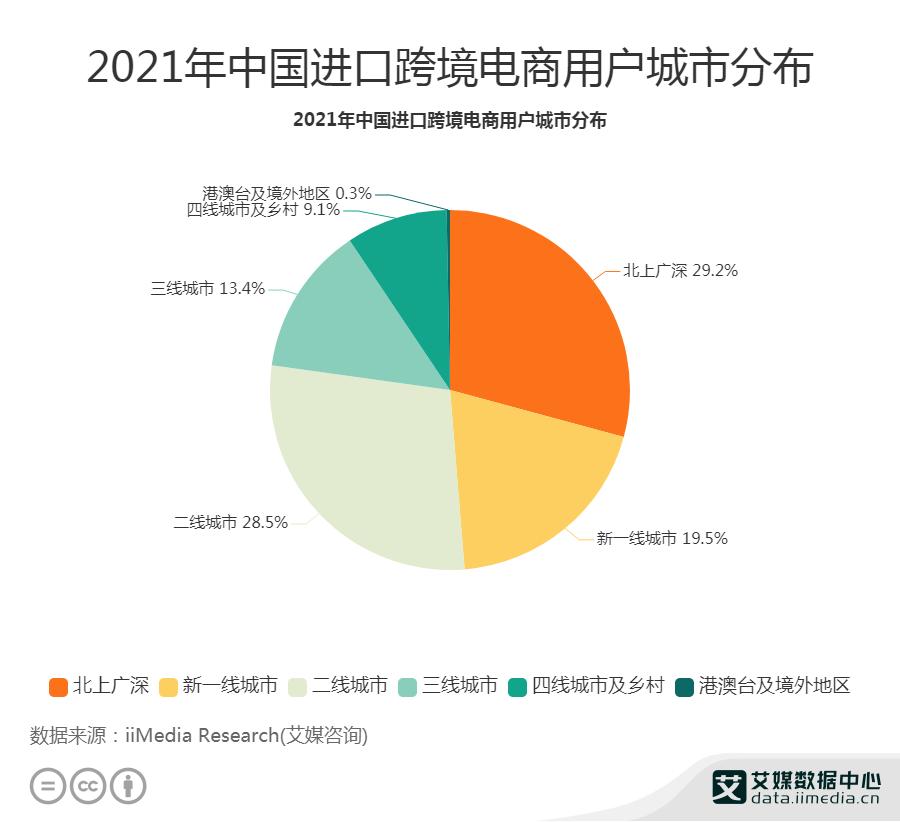 2021年中国进口跨境电商用户城市分布