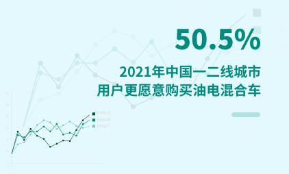 汽车行业数据分析:2021年中国一二线城市50.5%用户更愿意购买油电混合车