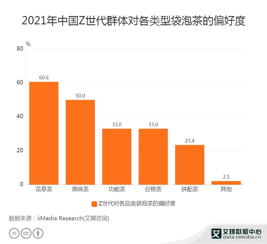 2021年中国Z世代群体对各类型袋泡茶的偏好度