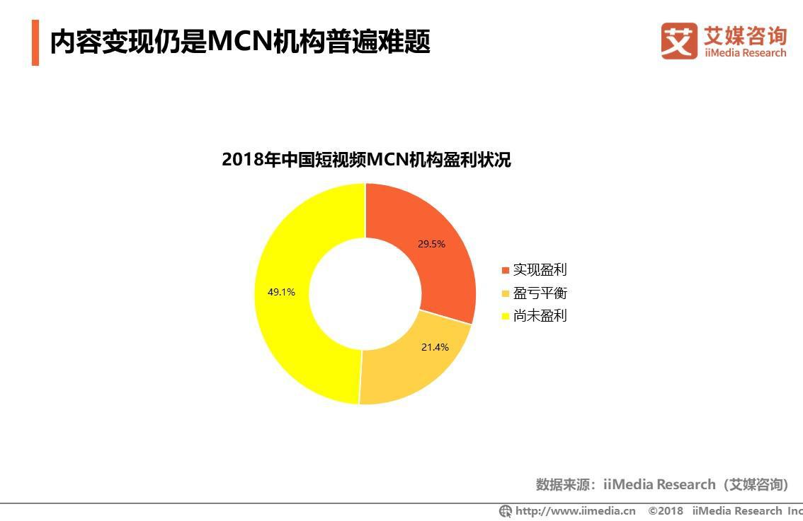 内容变现仍是MCN机构普遍难题