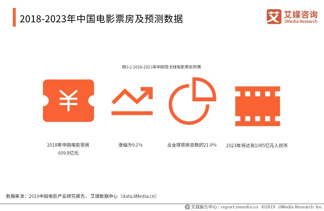 中国电影产业数据分析:2018年中国电影票房收获609.8亿元