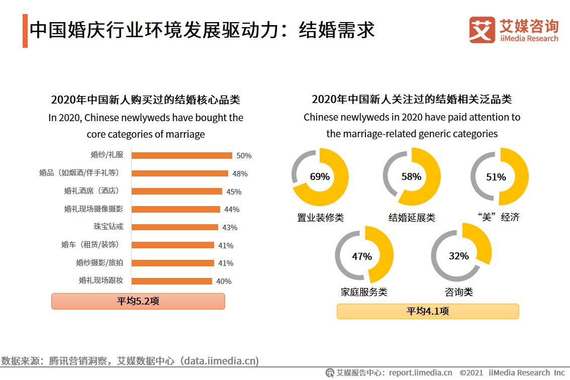 中国婚庆行业环境发展驱动力:结婚需求