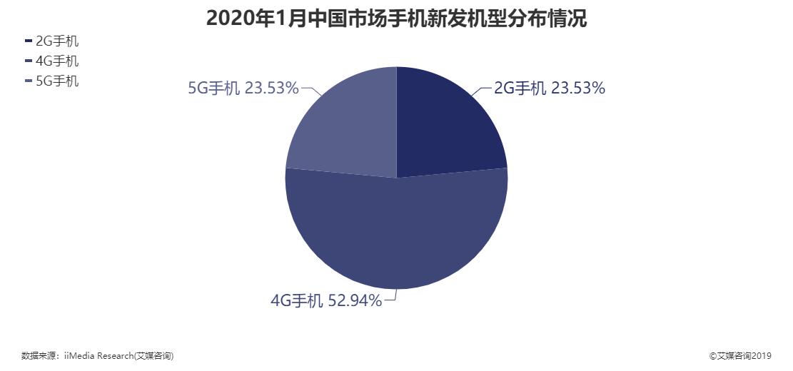 2020年1月中国市场手机新发机型分布情况