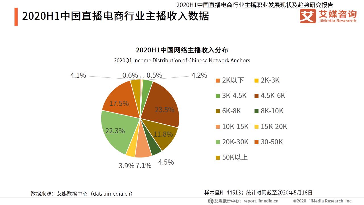 2020H1中国直播电商行业主播收入数据
