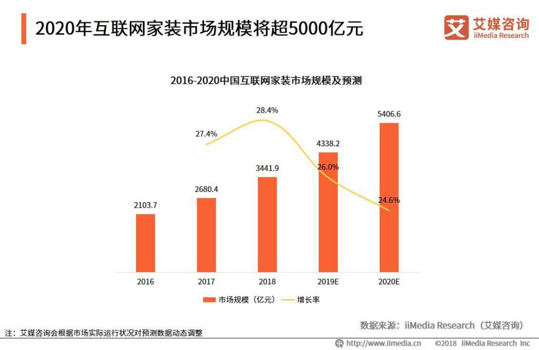 2019年中国互联网家装市场规模将达到4338.2亿元