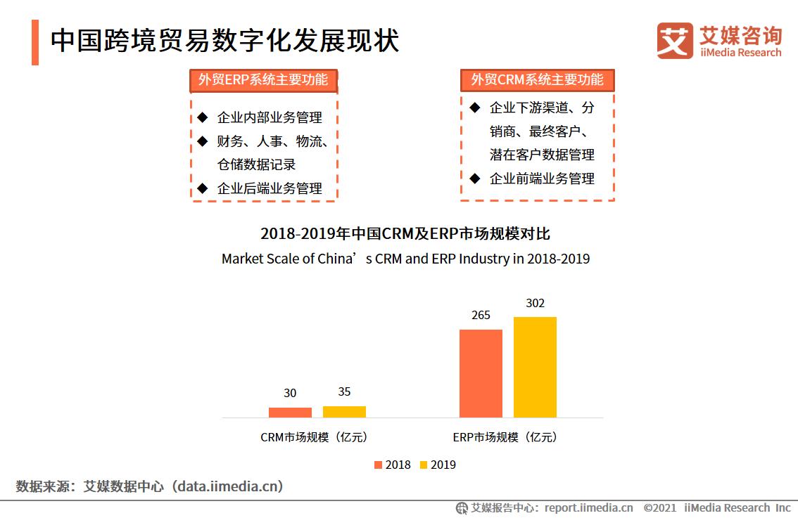中国跨境贸易数字化发展现状