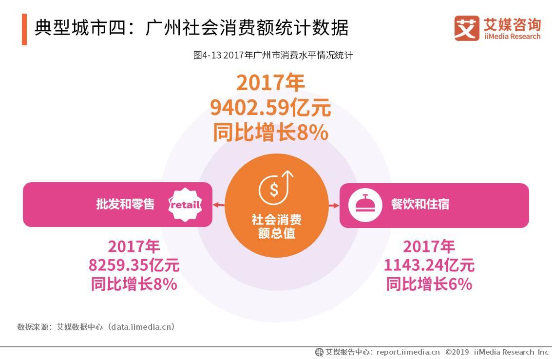 典型城市四:广州社会消费额统计数据
