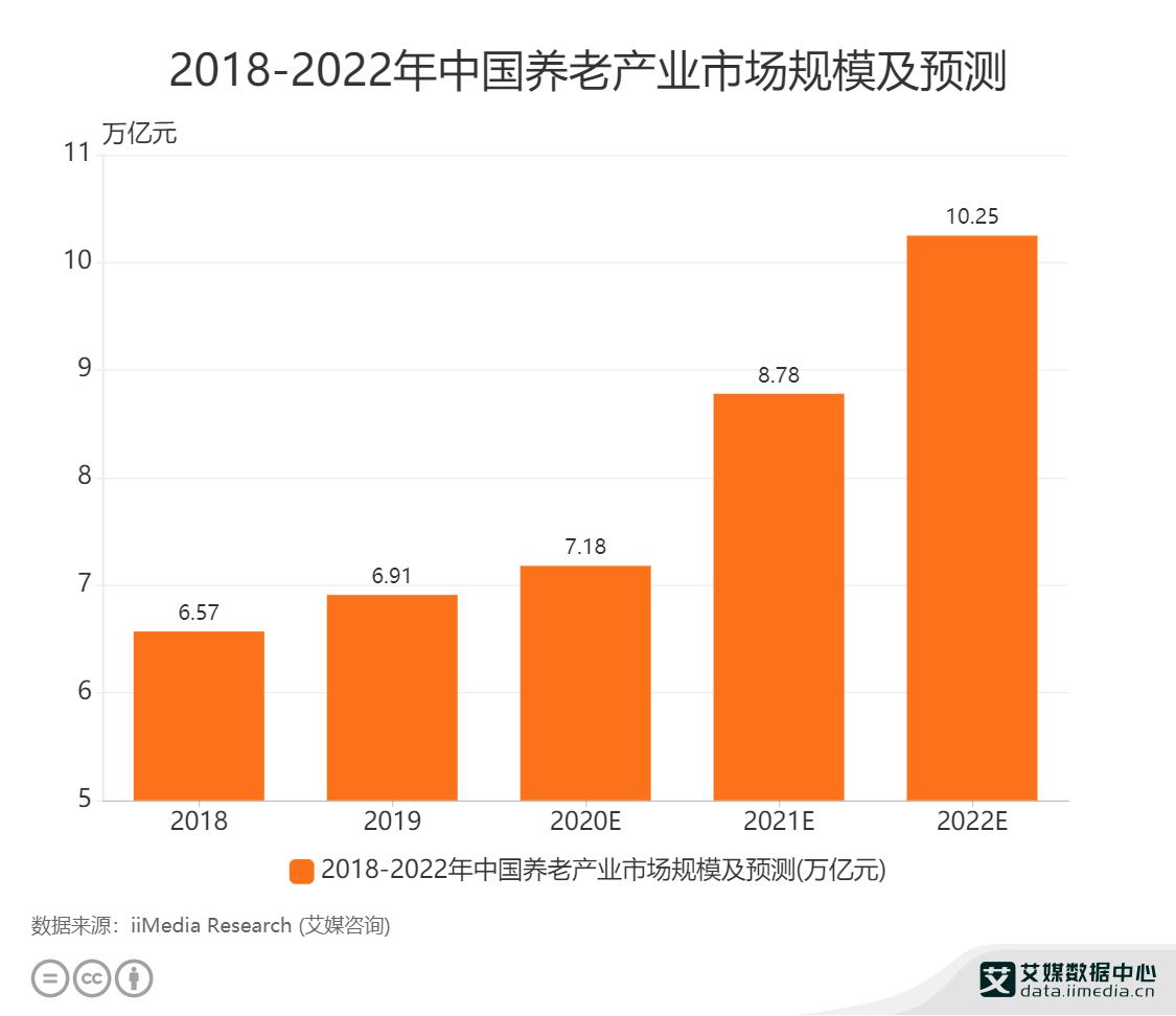 2018-2022年中国养老产业市场规模及预测