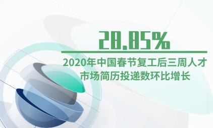 招聘行业数据分析:2020年中国春节复工后三周人才市场简历投递数环比增长28.85%