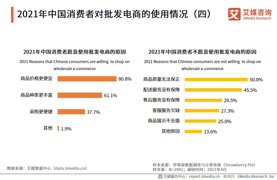 2021年中国消费者对批发电商的使用情况(四)