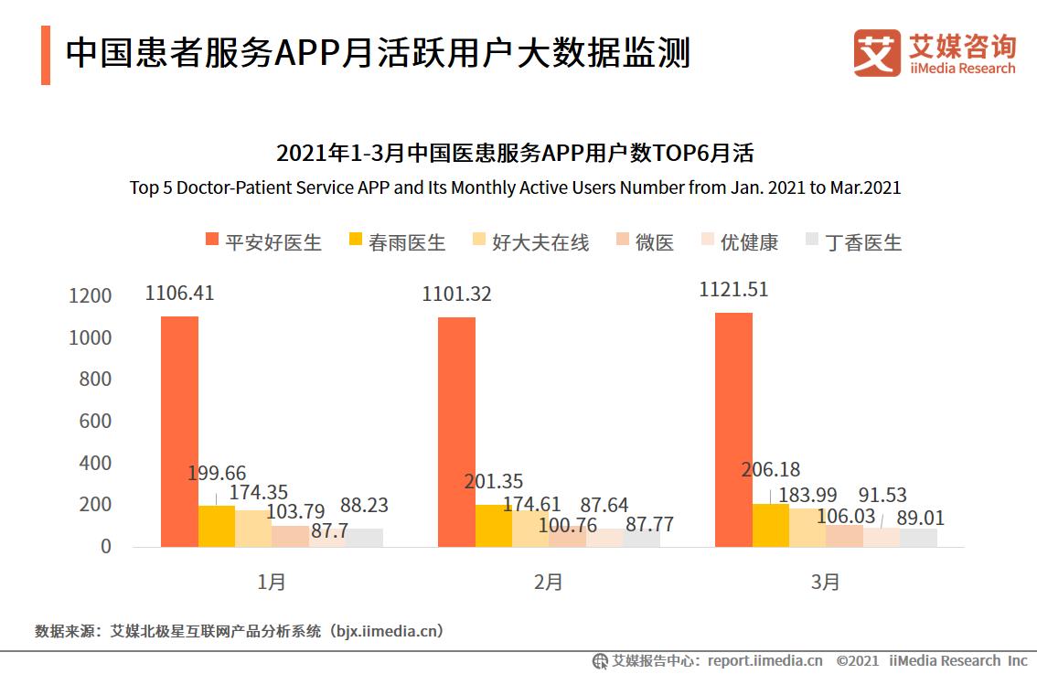 中国患者服务APP月活跃用户大数据监测